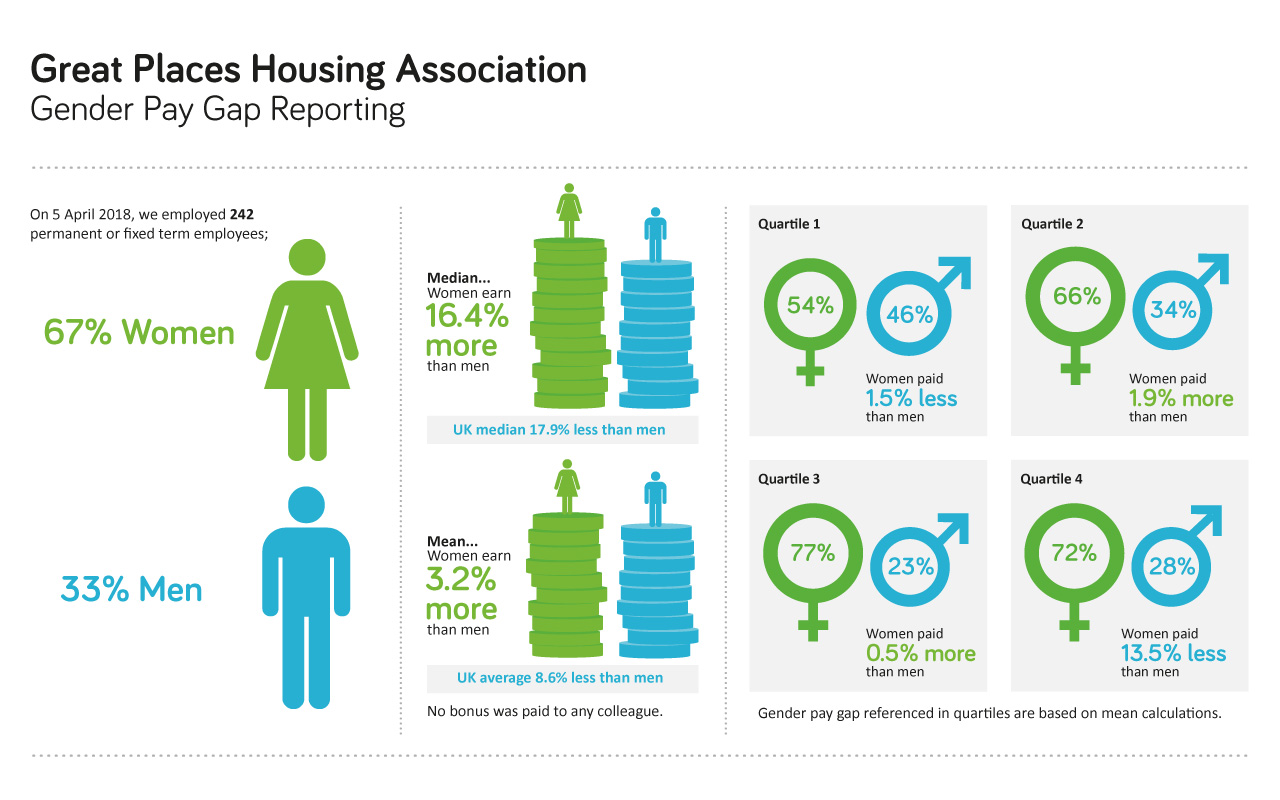Great Places Housing Association- Entire Group Gender Pay Gap Reporting