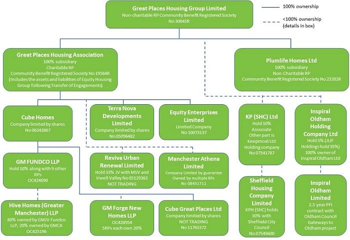 Layout of organisations - if you need an accessible copy please contact us